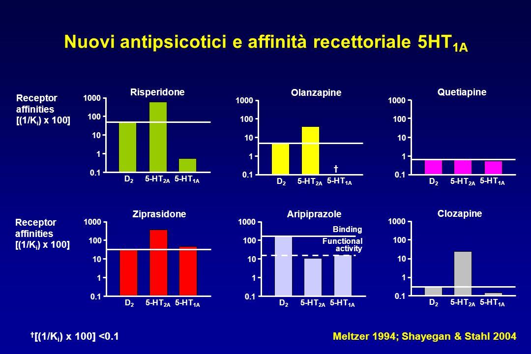 Nuovi antipsicotici e affinità recettoriale 5HT1A