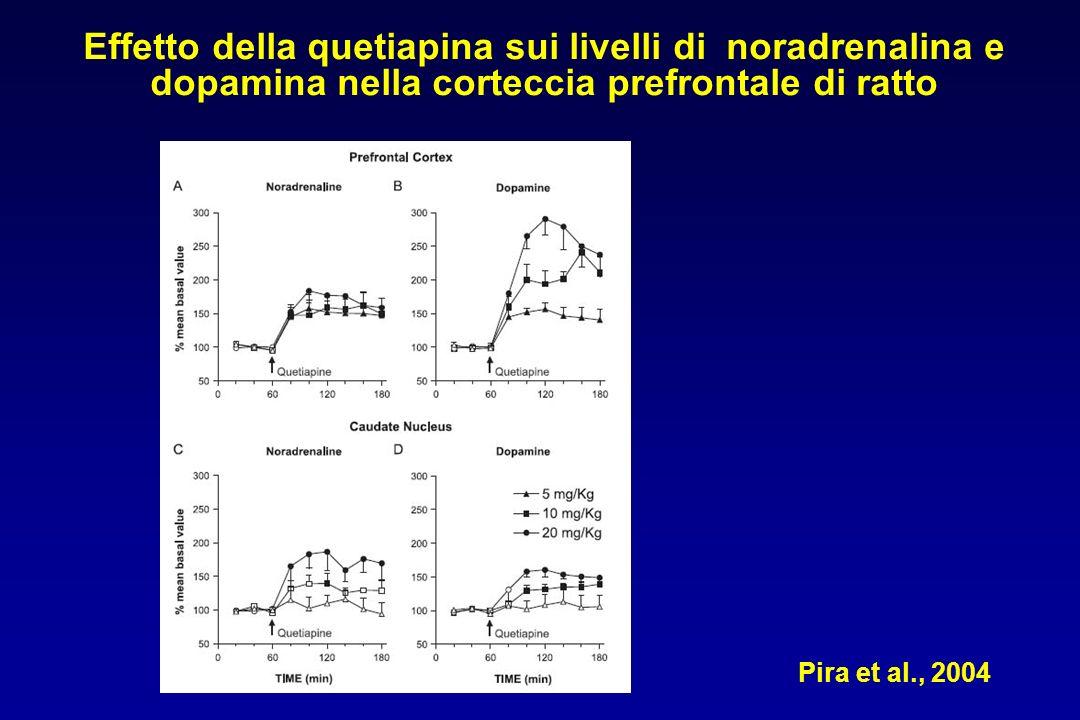 Effetto della quetiapina sui livelli di noradrenalina e dopamina nella corteccia prefrontale di ratto
