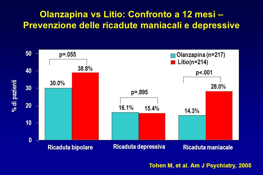 Olanzapina vs Litio: Confronto a 12 mesi – Prevenzione delle ricadute maniacali e depressive