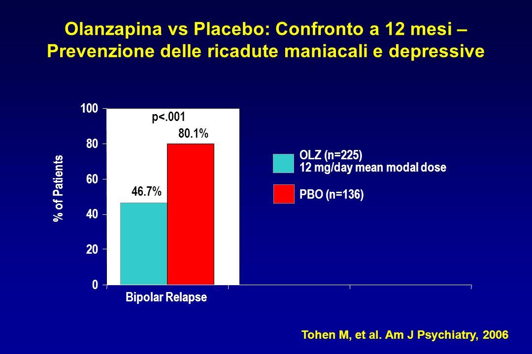 Olanzapina vs Placebo: Confronto a 12 mesi – Prevenzione delle ricadute maniacali e depressive