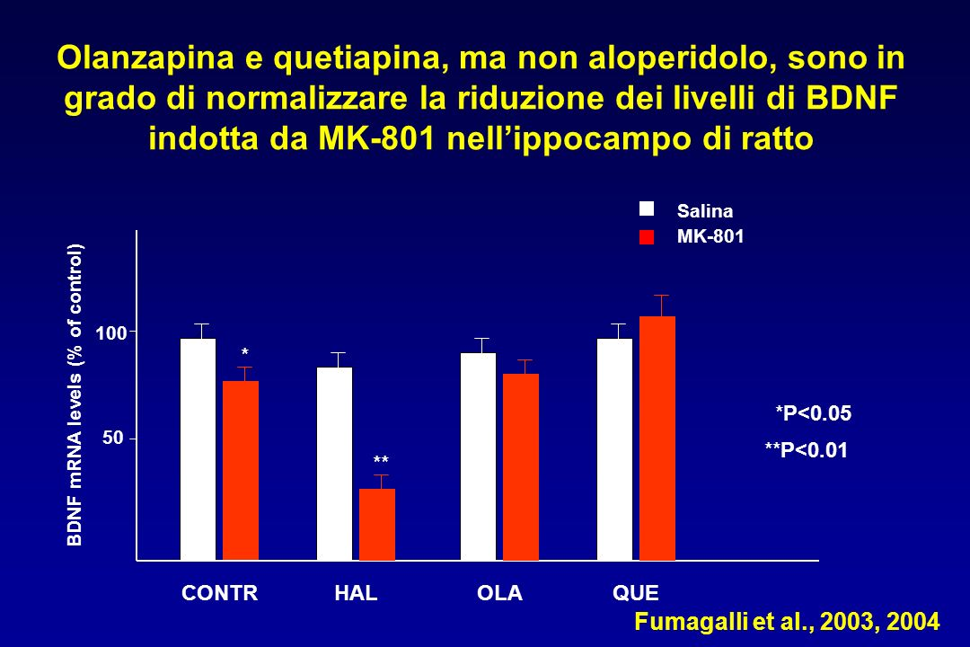 BDNF mRNA levels (% of control)