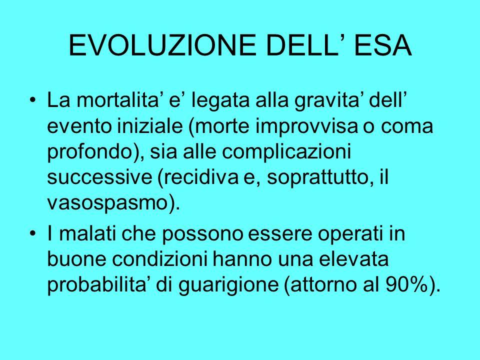 EVOLUZIONE DELL' ESA