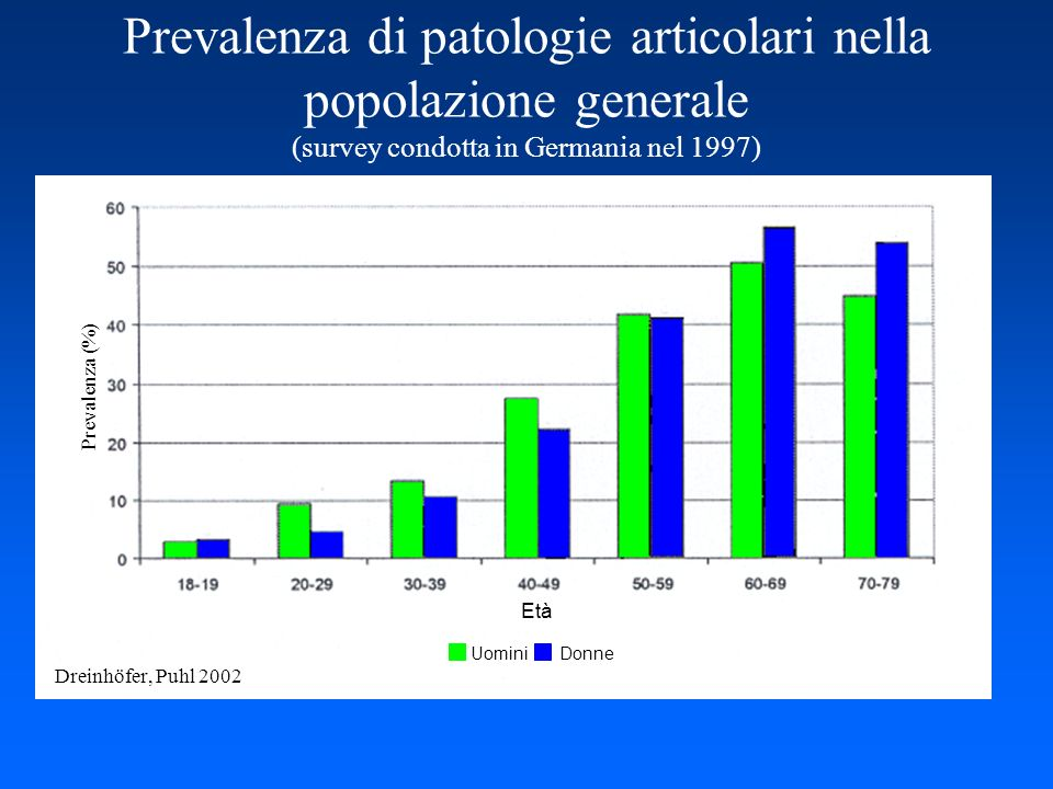Prevalenza di patologie articolari nella popolazione generale (survey condotta in Germania nel 1997)