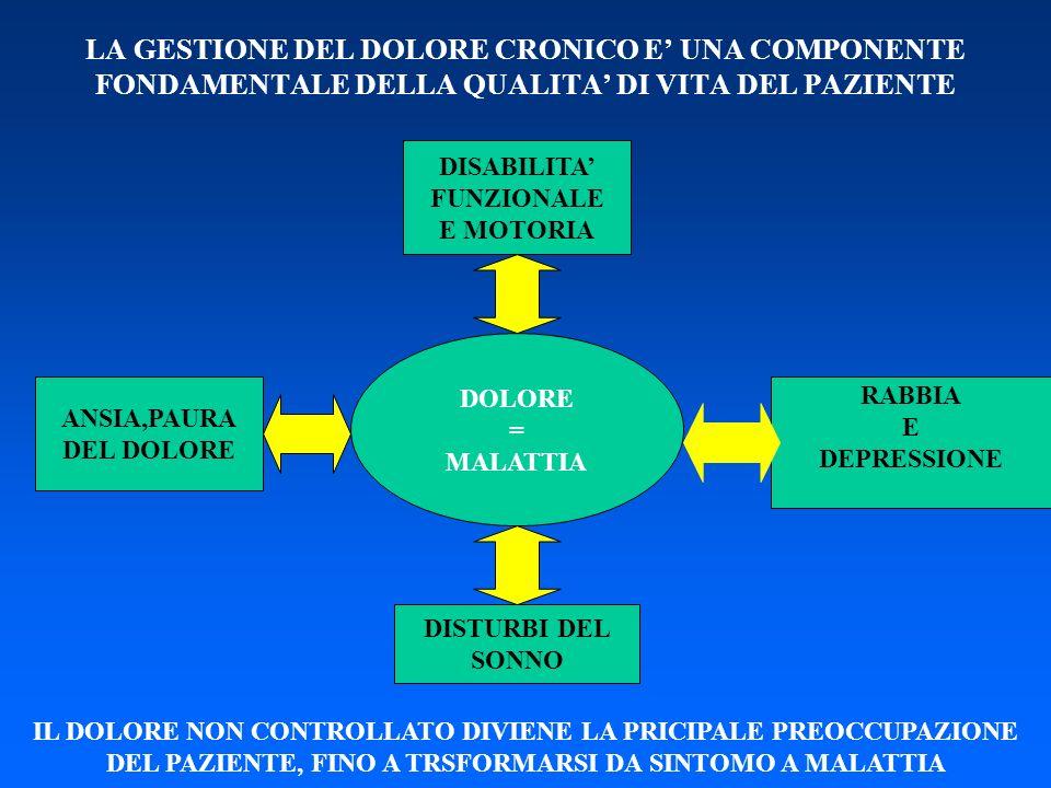 LA GESTIONE DEL DOLORE CRONICO E' UNA COMPONENTE FONDAMENTALE DELLA QUALITA' DI VITA DEL PAZIENTE