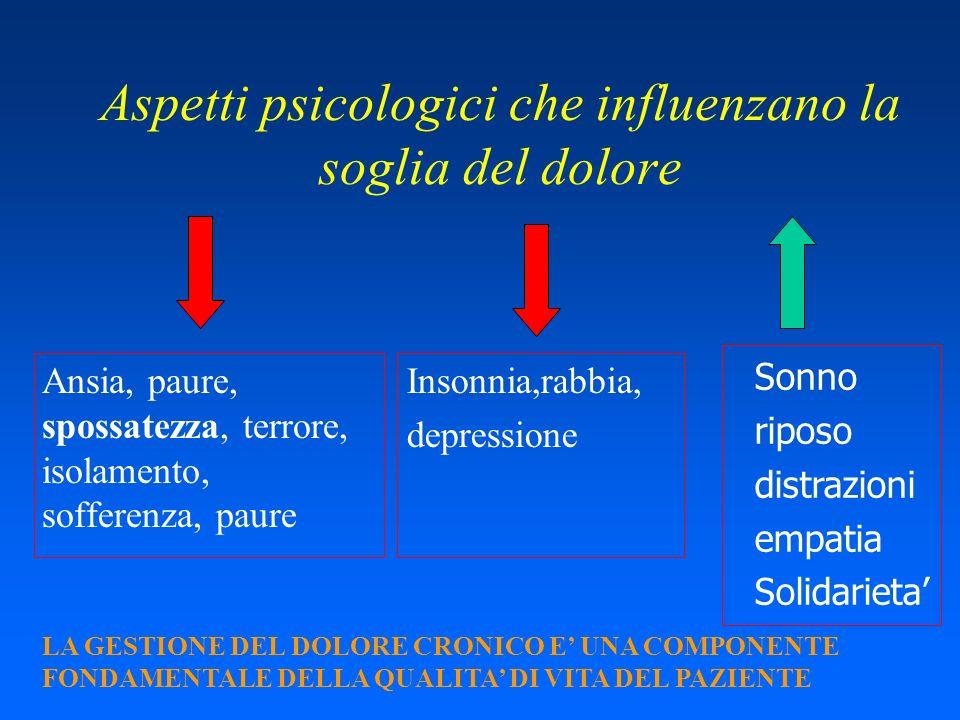 Aspetti psicologici che influenzano la soglia del dolore