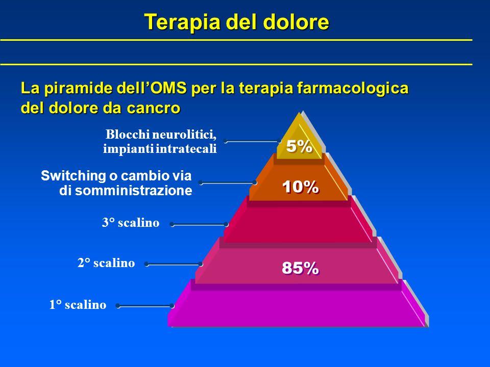 Terapia del doloreLa piramide dell'OMS per la terapia farmacologica del dolore da cancro. Blocchi neurolitici, impianti intratecali.