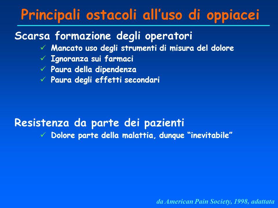 Principali ostacoli all'uso di oppiacei