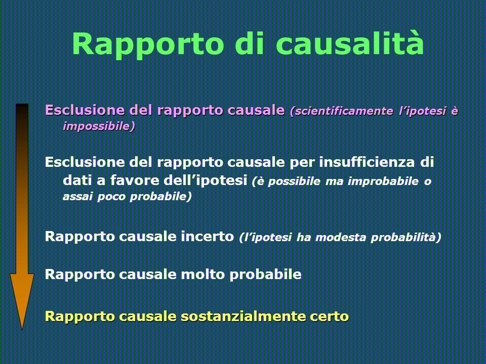 Rapporto di causalità Esclusione del rapporto causale (scientificamente l'ipotesi è impossibile)