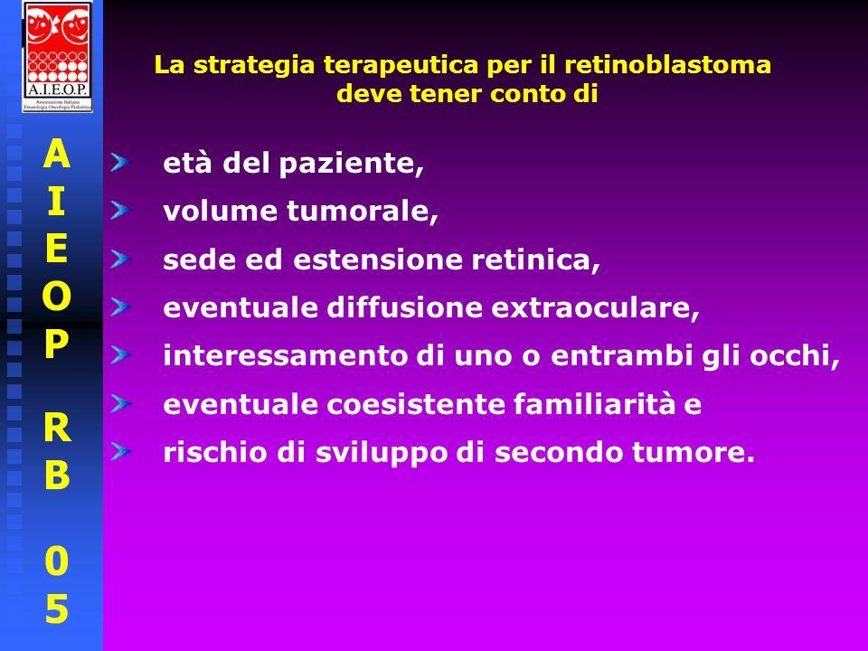 La strategia terapeutica per il retinoblastoma