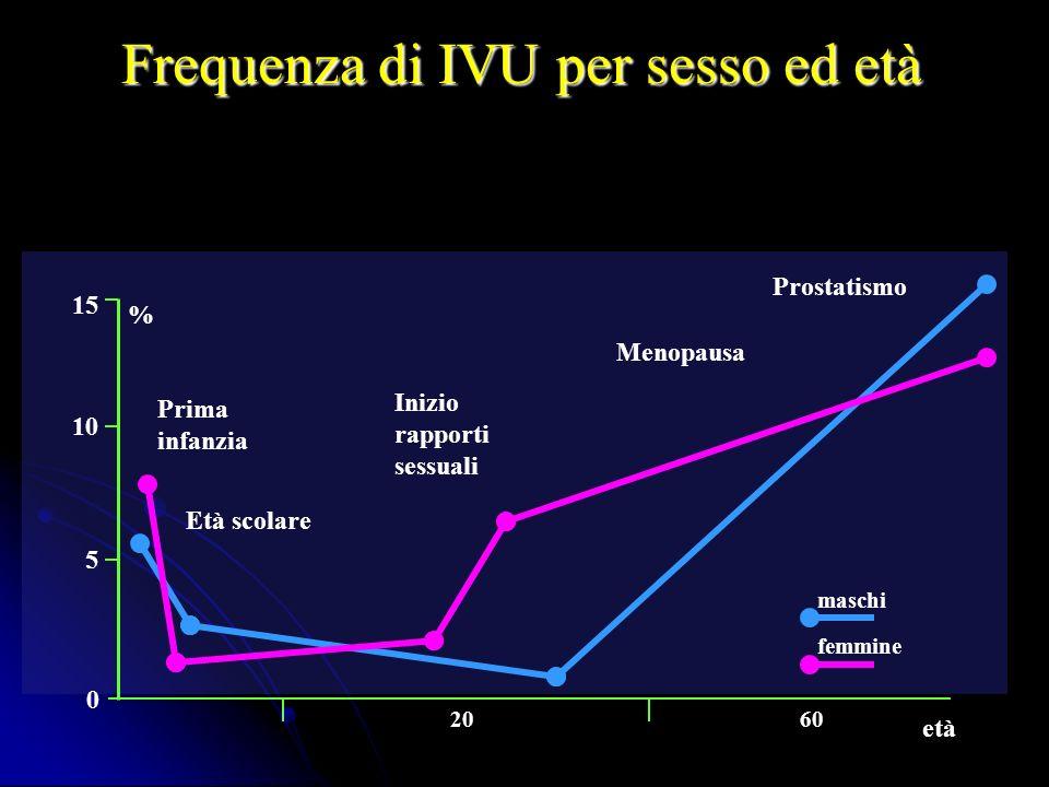 Frequenza di IVU per sesso ed età