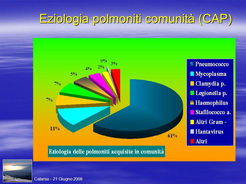 Eziologia polmoniti comunità (CAP)