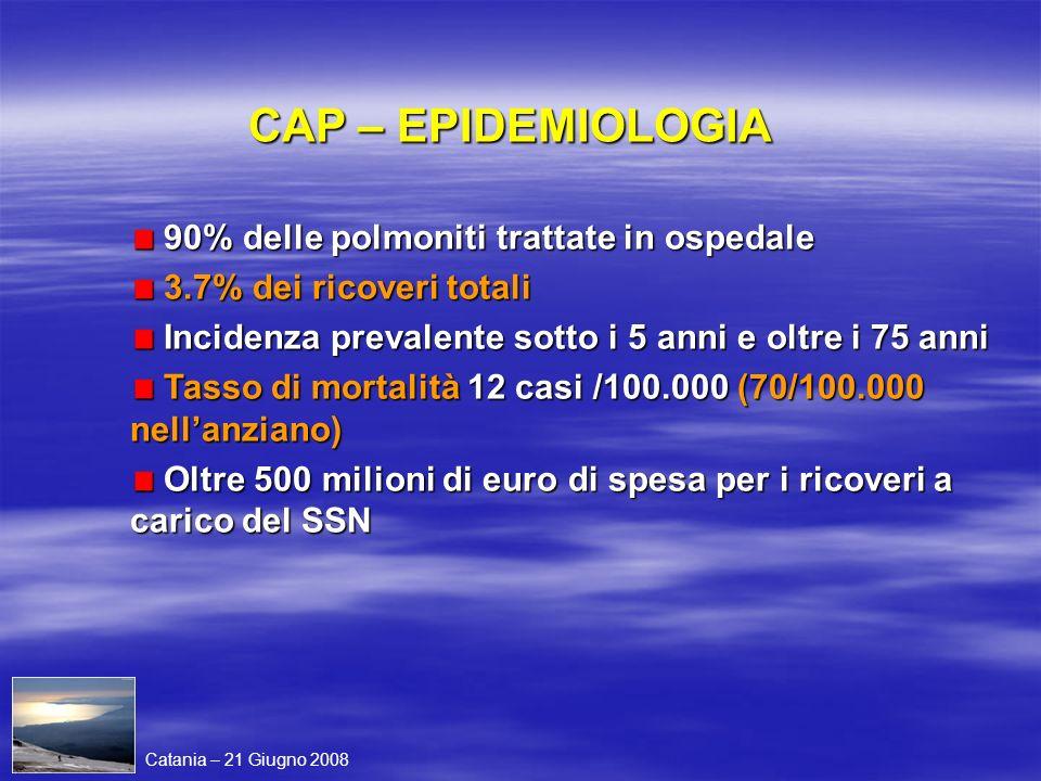 CAP – EPIDEMIOLOGIA 90% delle polmoniti trattate in ospedale