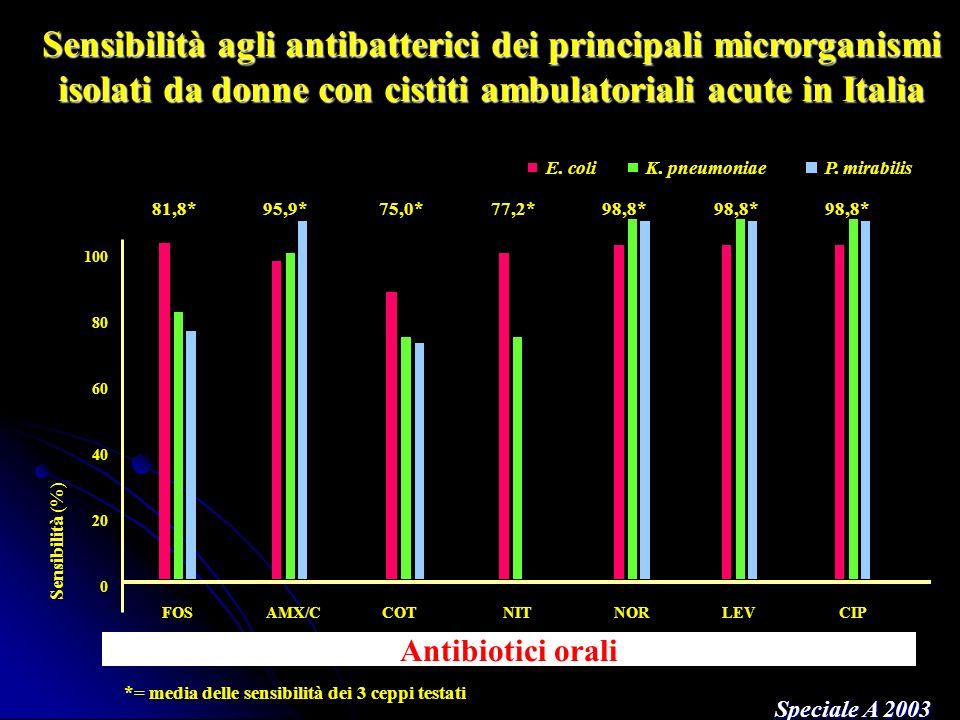 Sensibilità agli antibatterici dei principali microrganismi isolati da donne con cistiti ambulatoriali acute in Italia