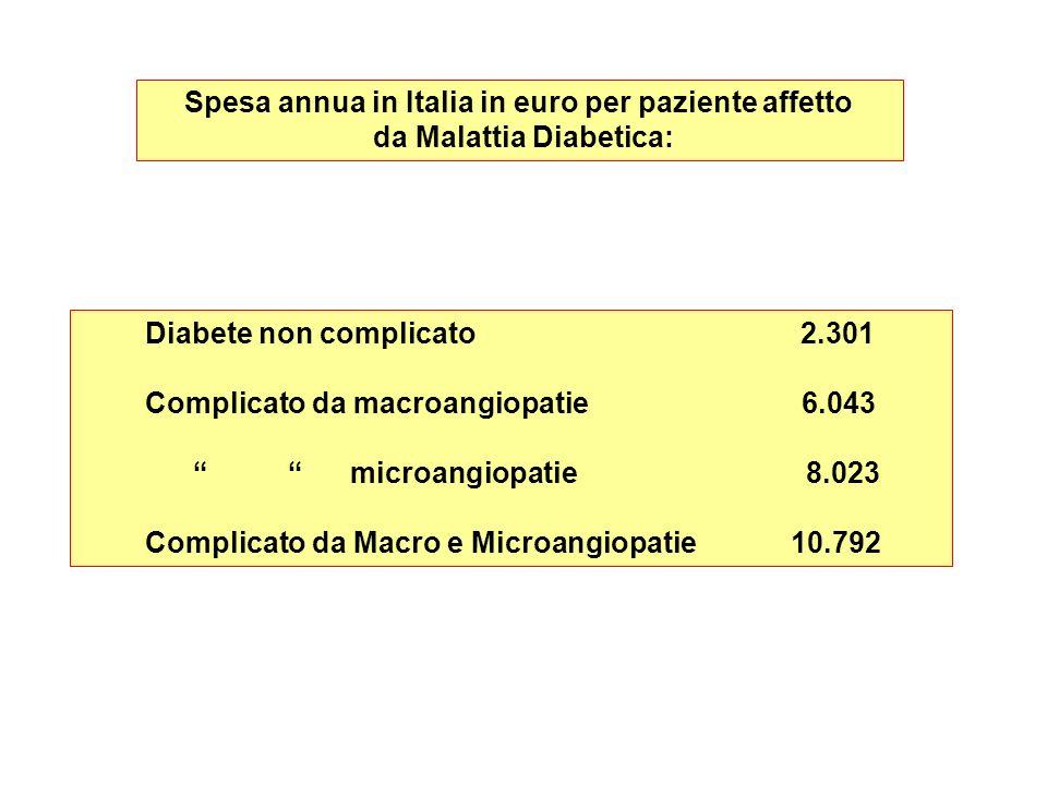 Spesa annua in Italia in euro per paziente affetto