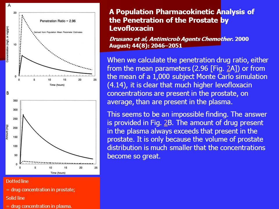 A Population Pharmacokinetic Analysis of the Penetration of the Prostate by Levofloxacin