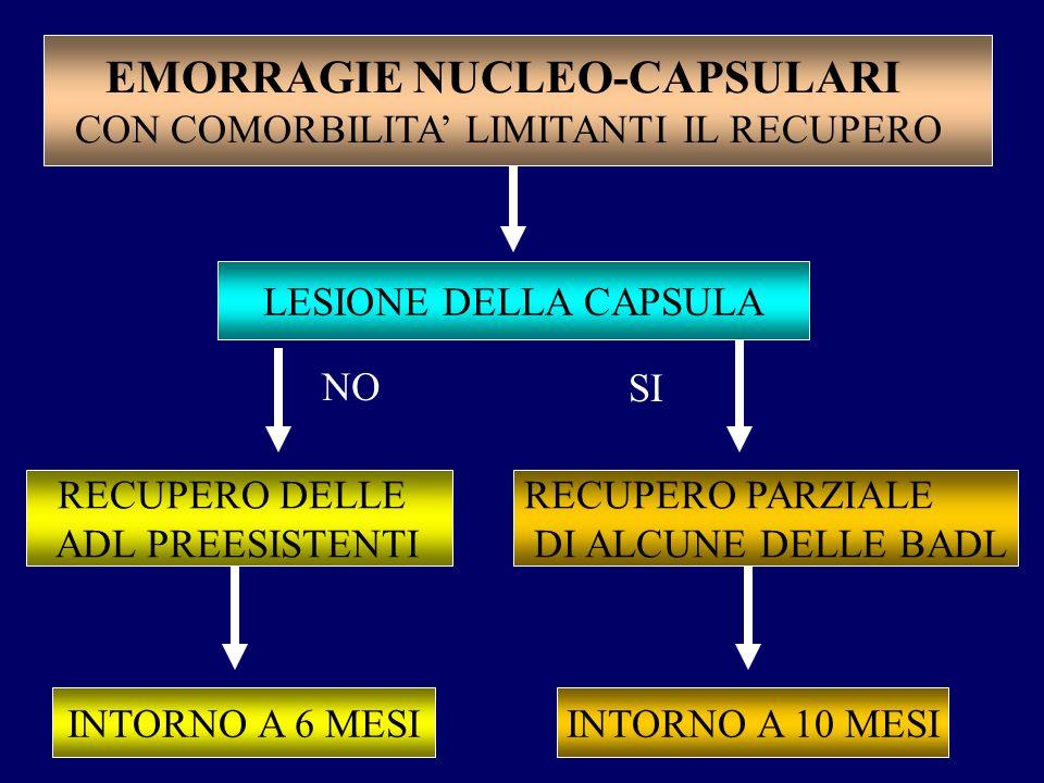 EMORRAGIE NUCLEO-CAPSULARI