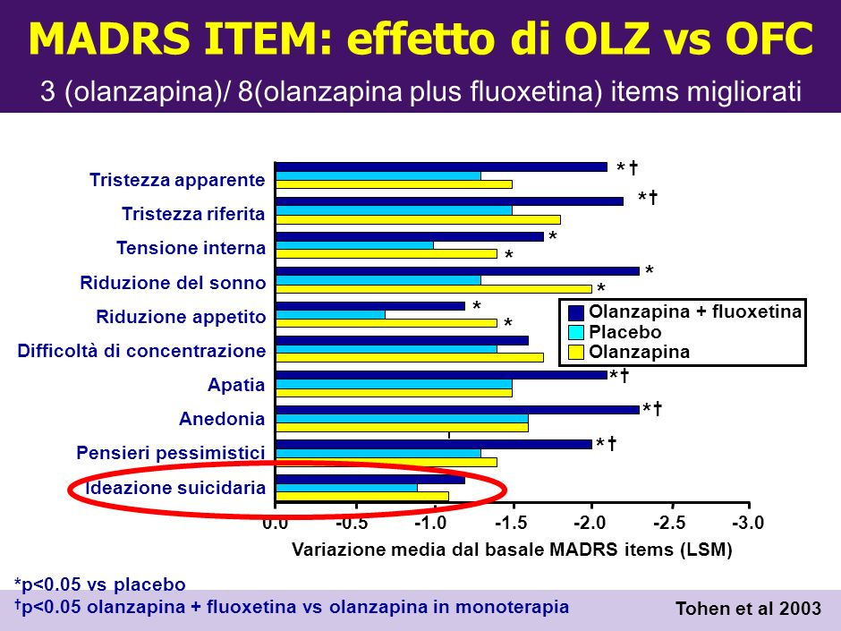 MADRS ITEM: effetto di OLZ vs OFC
