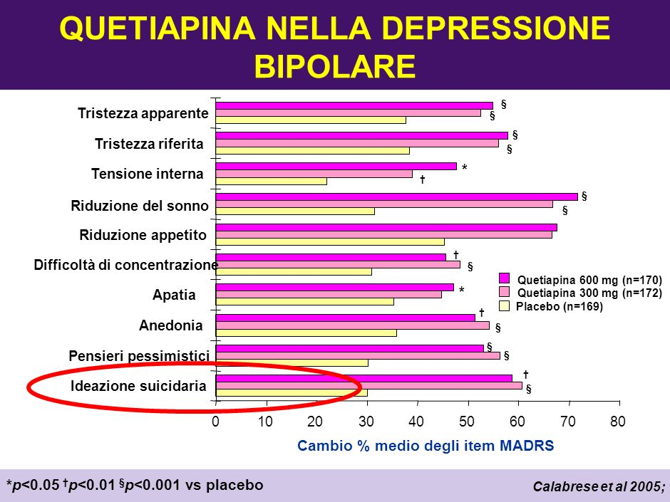 QUETIAPINA NELLA DEPRESSIONE BIPOLARE