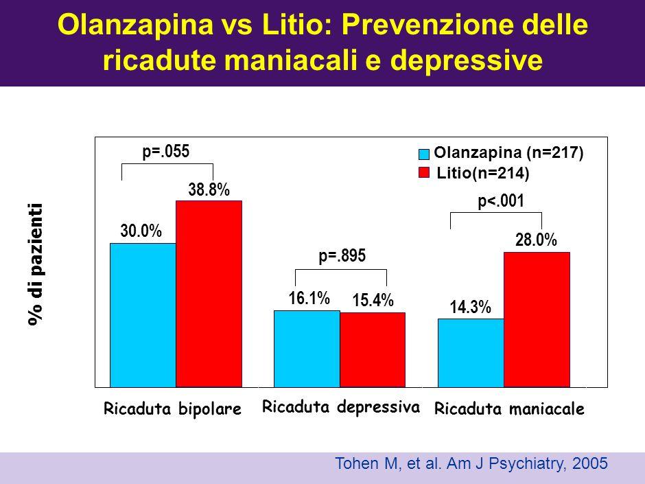 Olanzapina vs Litio: Prevenzione delle ricadute maniacali e depressive