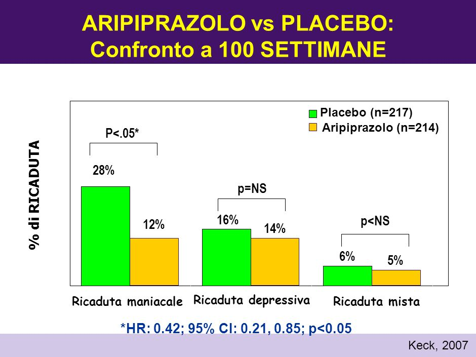 ARIPIPRAZOLO vs PLACEBO: Confronto a 100 SETTIMANE