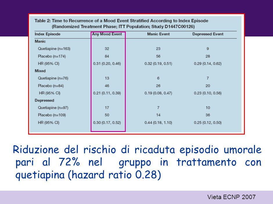 Riduzione del rischio di ricaduta episodio umorale pari al 72% nel gruppo in trattamento con quetiapina (hazard ratio 0.28)