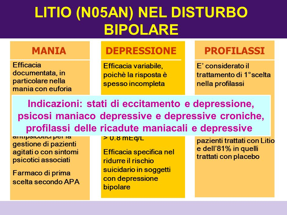 LITIO (N05AN) NEL DISTURBO BIPOLARE