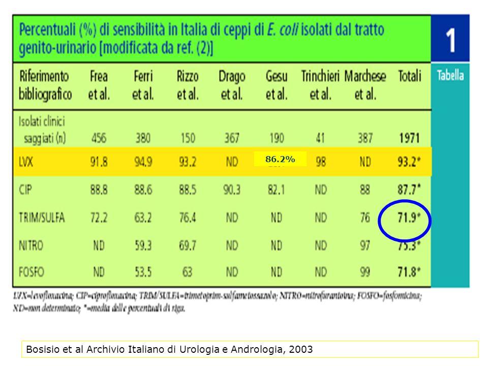Bosisio et al Archivio Italiano di Urologia e Andrologia, 2003