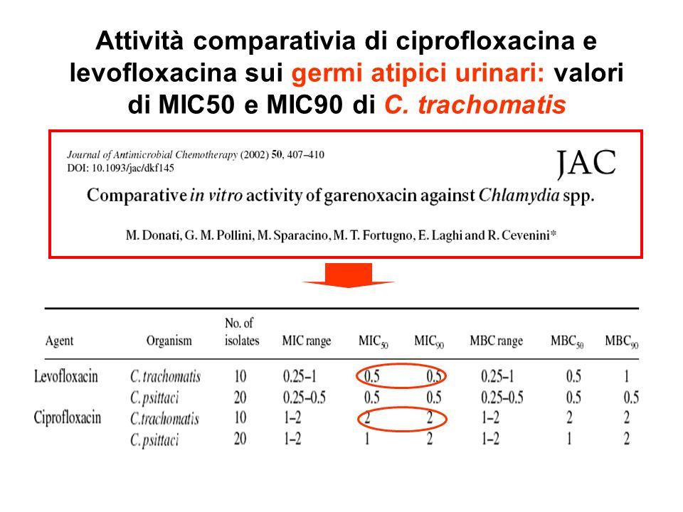 Attività comparativia di ciprofloxacina e levofloxacina sui germi atipici urinari: valori di MIC50 e MIC90 di C.