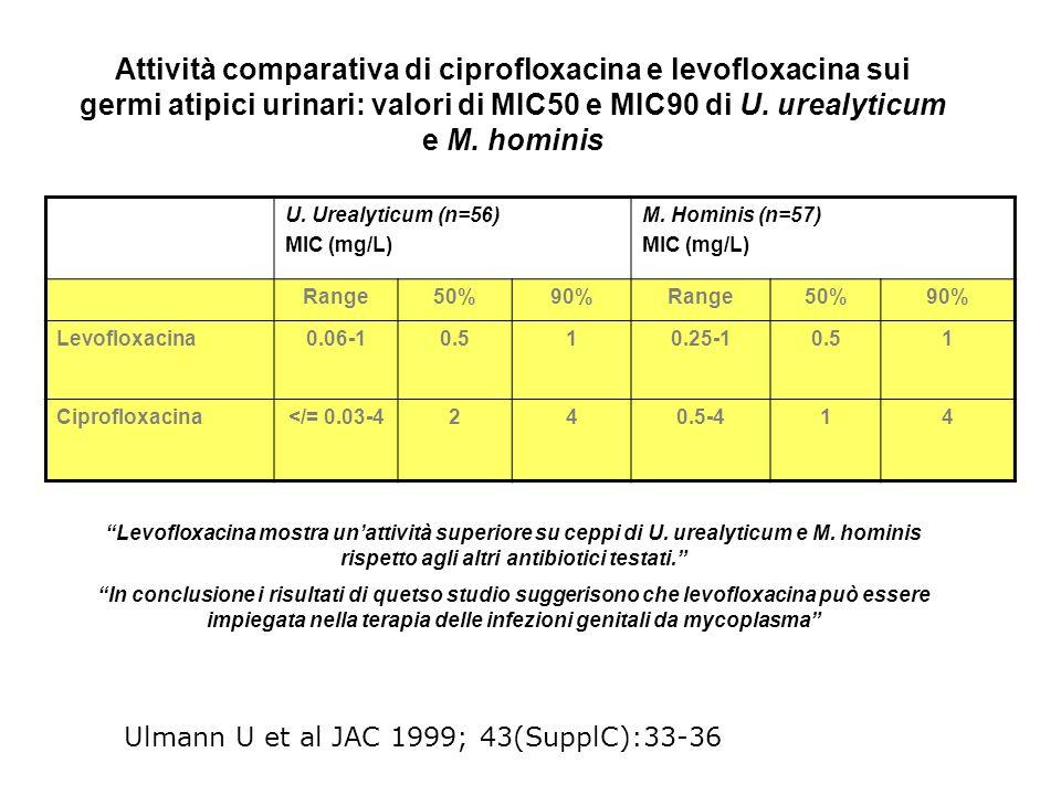 Attività comparativa di ciprofloxacina e levofloxacina sui germi atipici urinari: valori di MIC50 e MIC90 di U. urealyticum e M. hominis