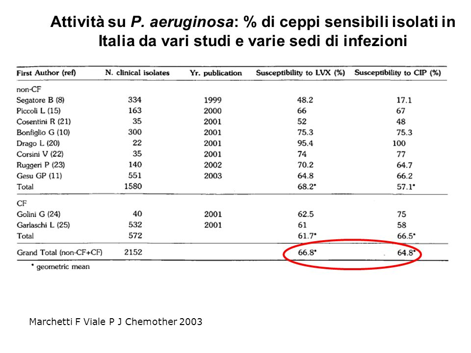 Attività su P. aeruginosa: % di ceppi sensibili isolati in Italia da vari studi e varie sedi di infezioni
