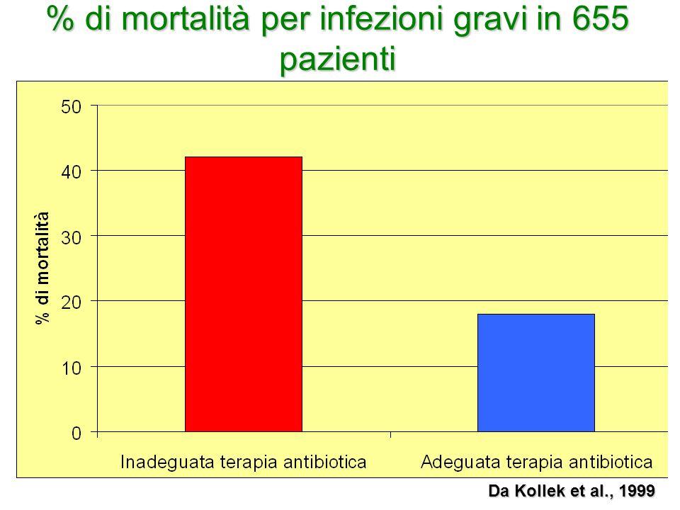 % di mortalità per infezioni gravi in 655 pazienti