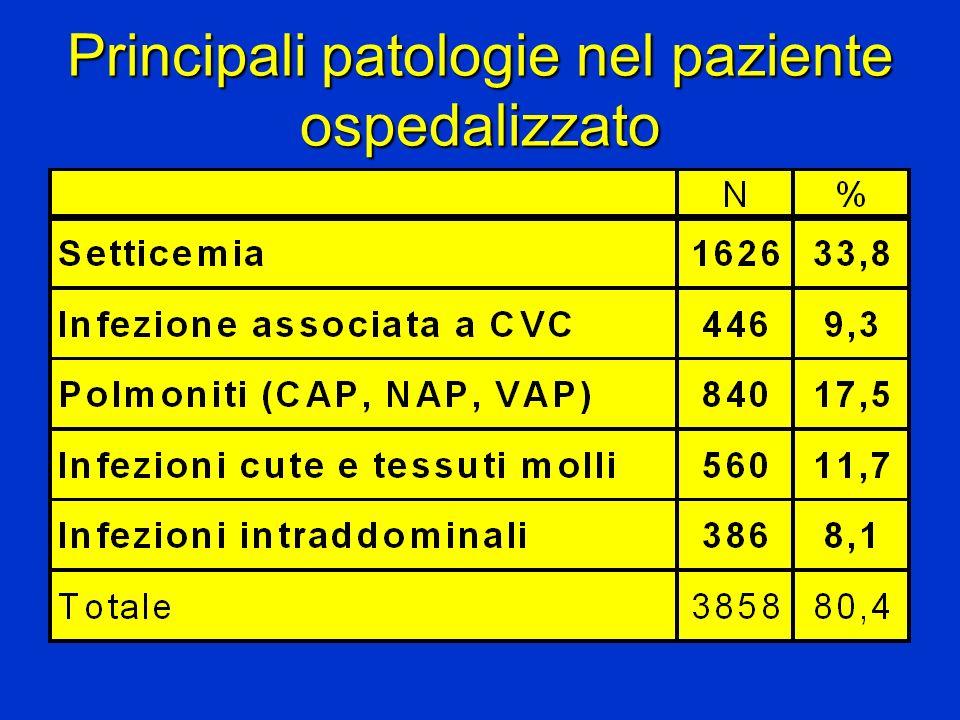 Principali patologie nel paziente ospedalizzato