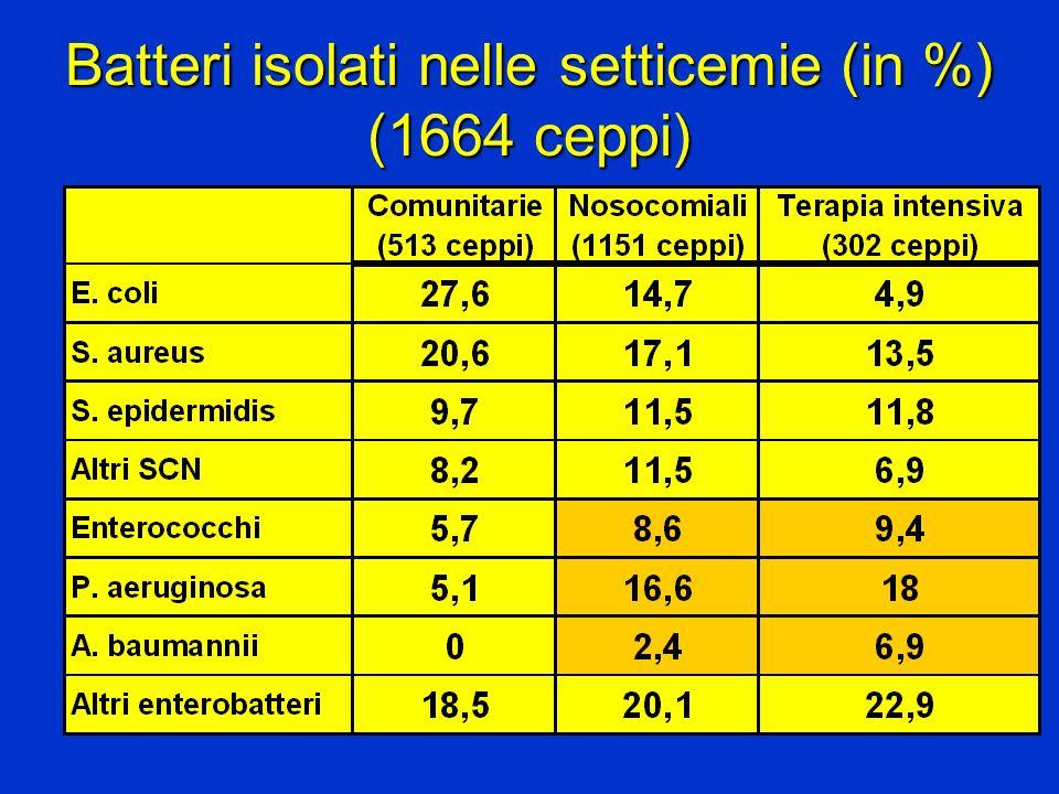 Batteri isolati nelle setticemie (in %) (1664 ceppi)