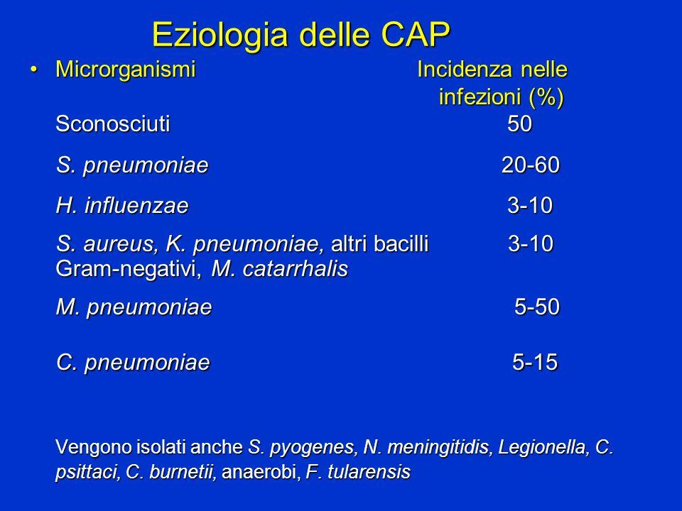 Eziologia delle CAP Microrganismi Incidenza nelle infezioni (%) Sconosciuti 50.