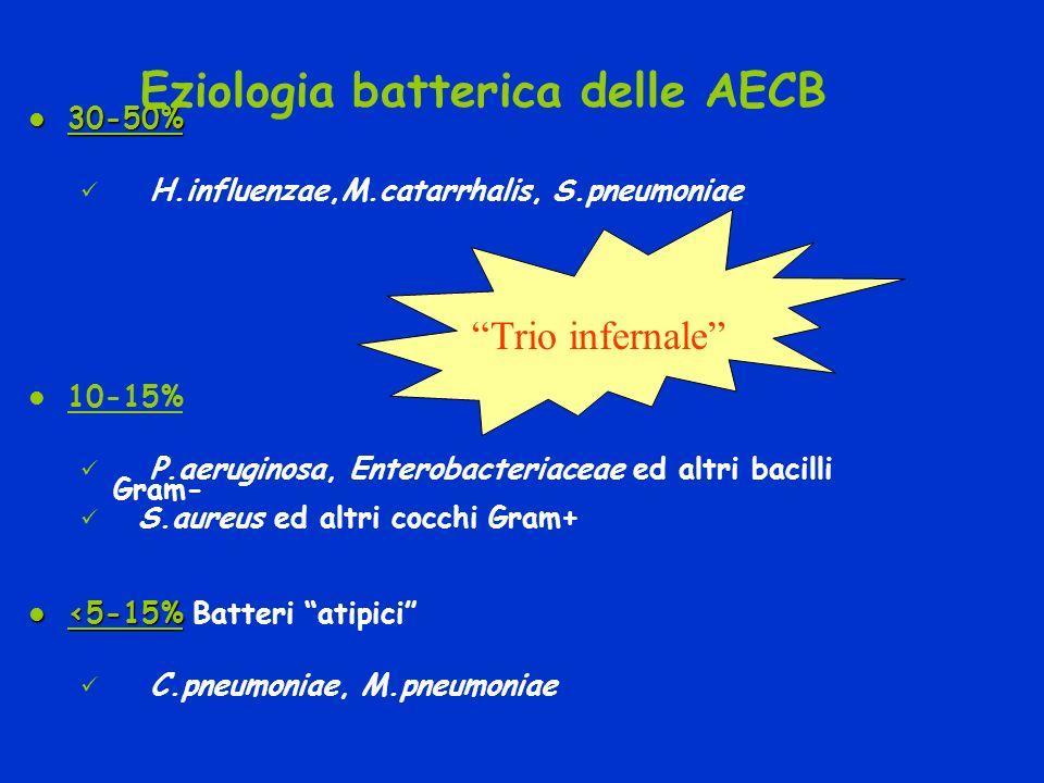 Eziologia batterica delle AECB