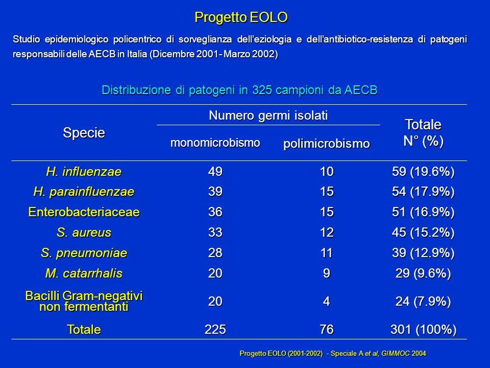 Progetto EOLO Specie N° (%) 51 (16.9%) 15 36 Enterobacteriaceae 76 4 9