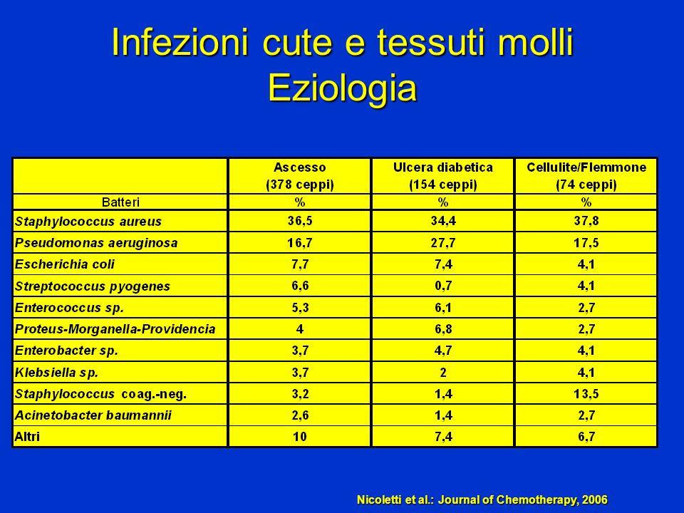 Infezioni cute e tessuti molli Eziologia