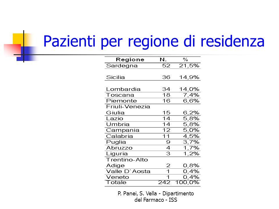 Pazienti per regione di residenza