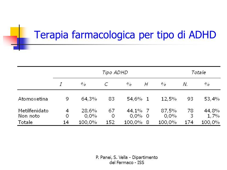 Terapia farmacologica per tipo di ADHD