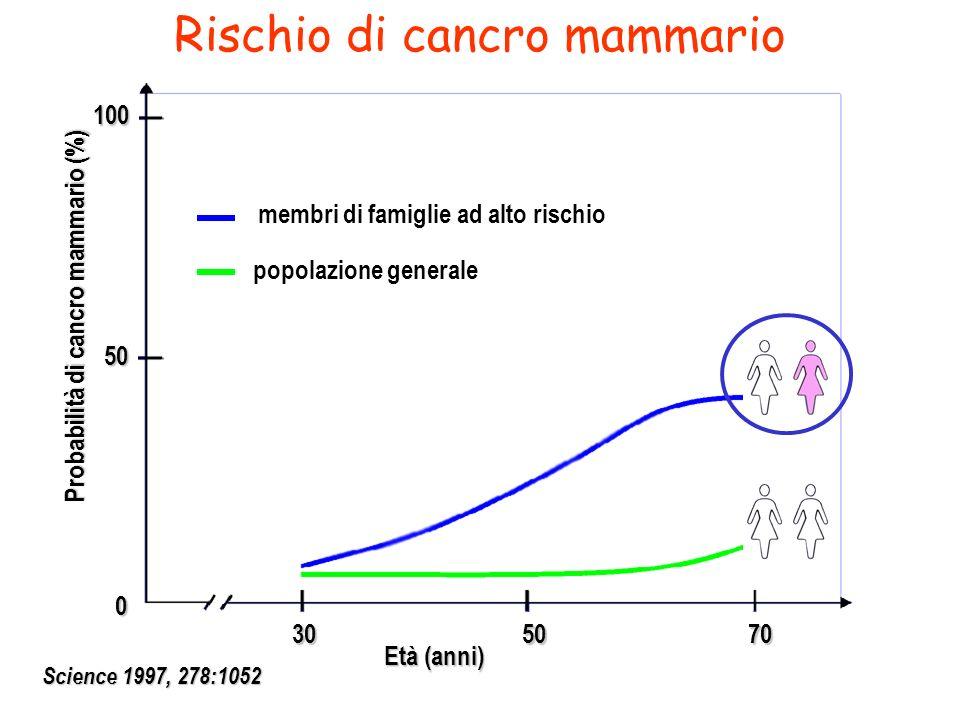Rischio di cancro mammario