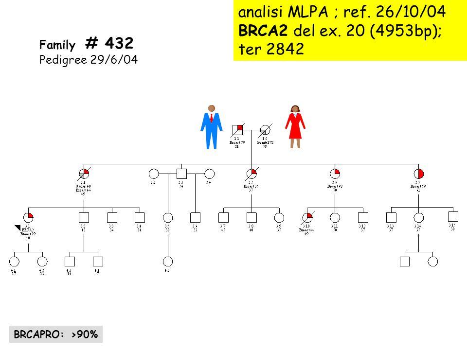 analisi MLPA ; ref. 26/10/04 BRCA2 del ex. 20 (4953bp); ter 2842