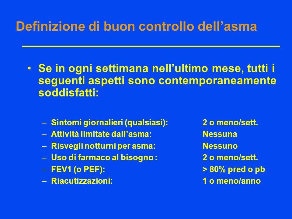 Definizione di buon controllo dell'asma