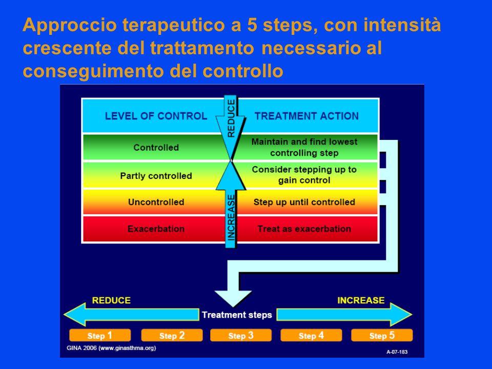 Approccio terapeutico a 5 steps, con intensità crescente del trattamento necessario al conseguimento del controllo