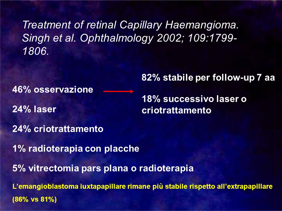 Treatment of retinal Capillary Haemangioma. Singh et al