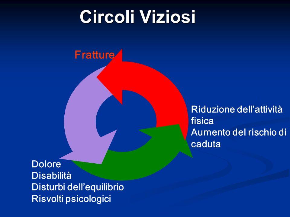Circoli Viziosi Fratture Riduzione dell'attività fisica