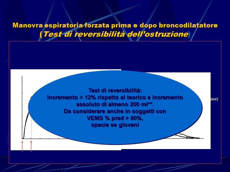 Manovra espiratoria forzata prima e dopo broncodilatatore (Test di reversibilità dell'ostruzione)