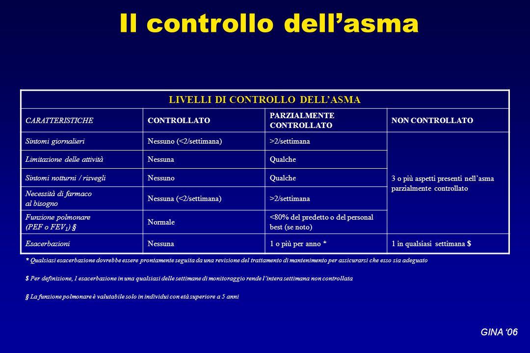 Il controllo dell'asma LIVELLI DI CONTROLLO DELL'ASMA