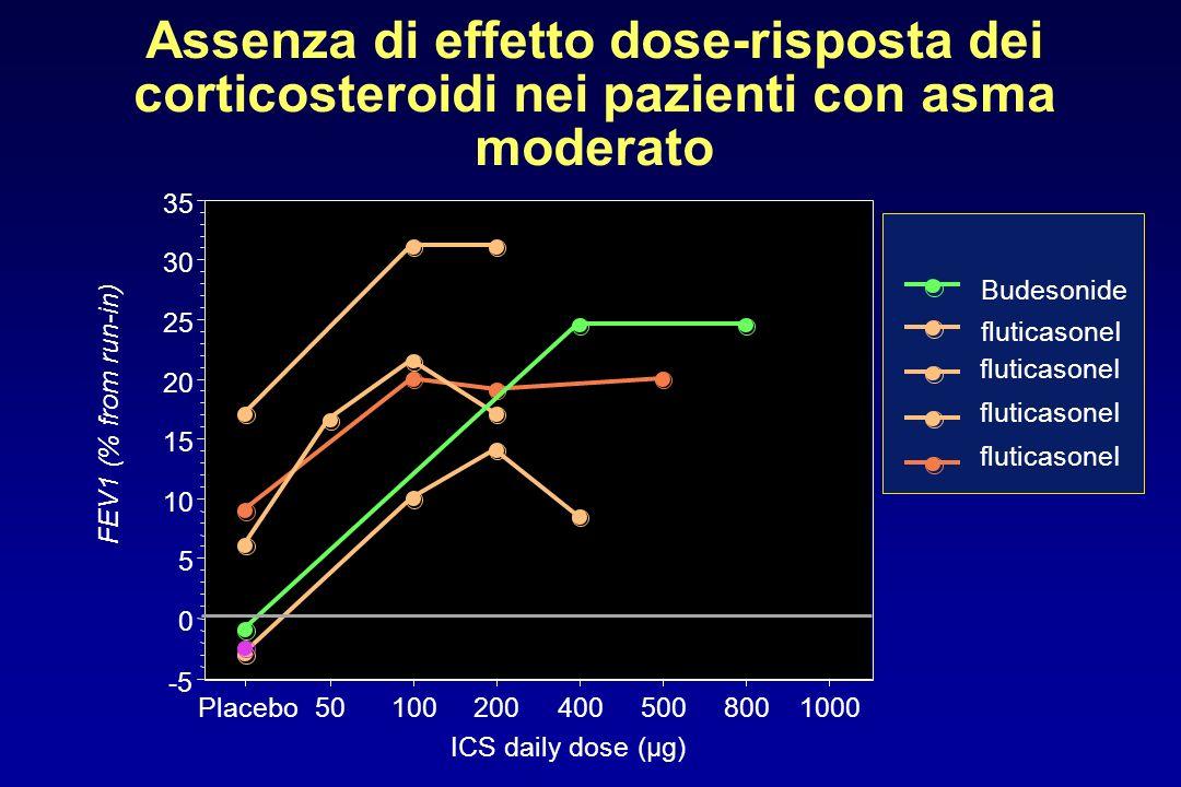 Assenza di effetto dose-risposta dei corticosteroidi nei pazienti con asma moderato