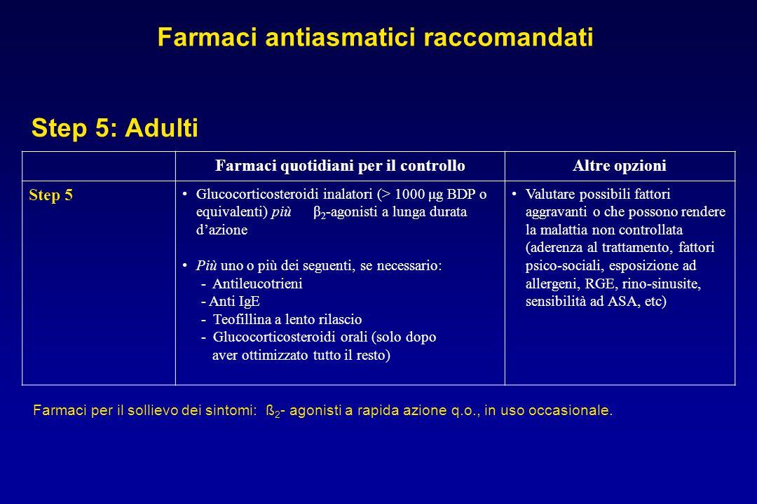 Farmaci antiasmatici raccomandati Farmaci quotidiani per il controllo