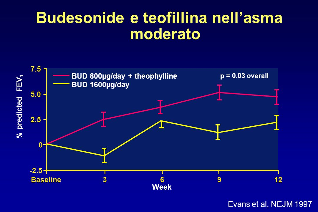 Budesonide e teofillina nell'asma moderato